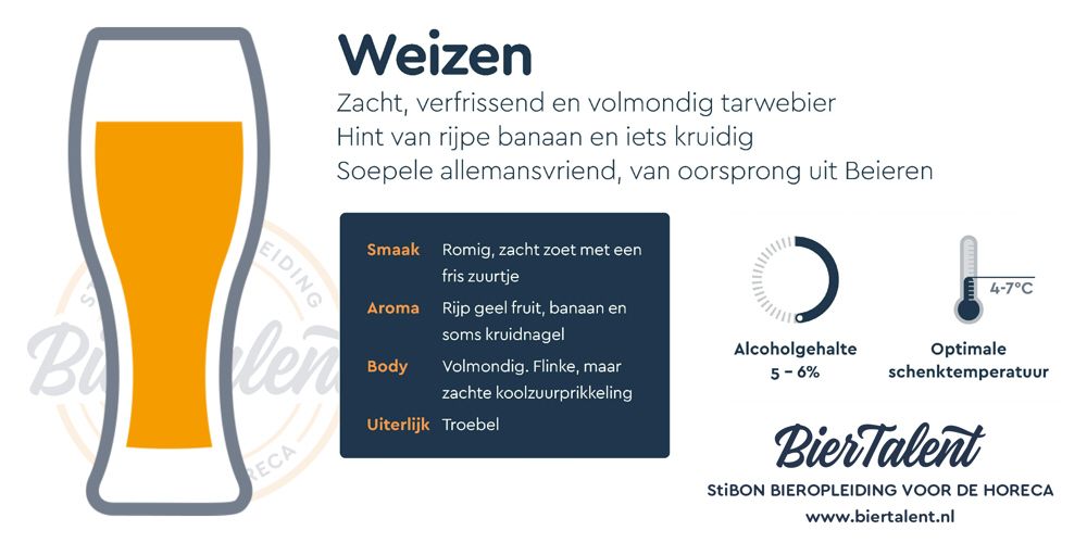 Samenvatting Factsheet Weizen BierTalent